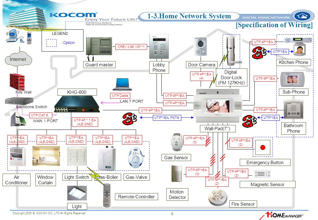 1 3.Home+Network+System+%5BSpecification+of+Wiring%5D kocom home network system proposal ppt video online download kocom intercom wiring diagram at alyssarenee.co